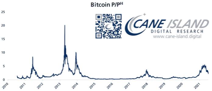 Graf pomeru hash rate BTC Zdroj: Timothy Peterson/Twitter