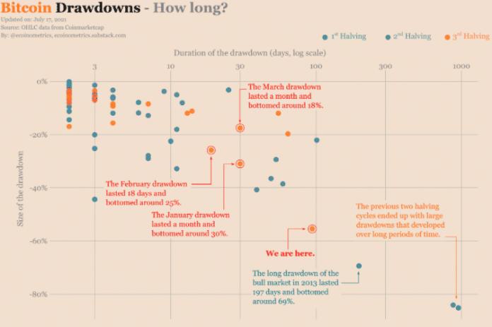 Grafické srovnání pádů Bitcoinu. Zdroj: Ecoinometrics / Twitter