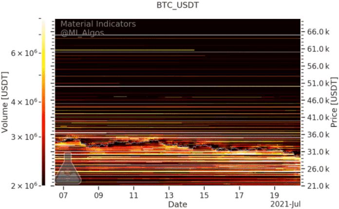 Úrovne nákupu a predaja BTC/USD na Binance k 20. júlu. Zdroj: Material Indicators/Twitter