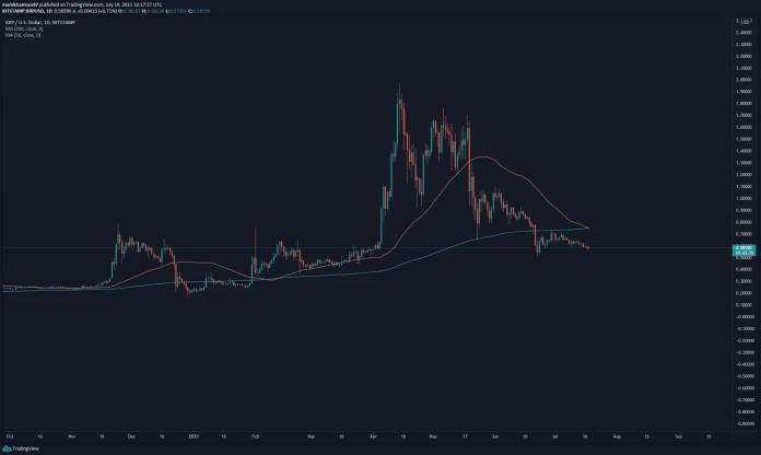 XRP/USD denný graf. Zdroj: TradingView