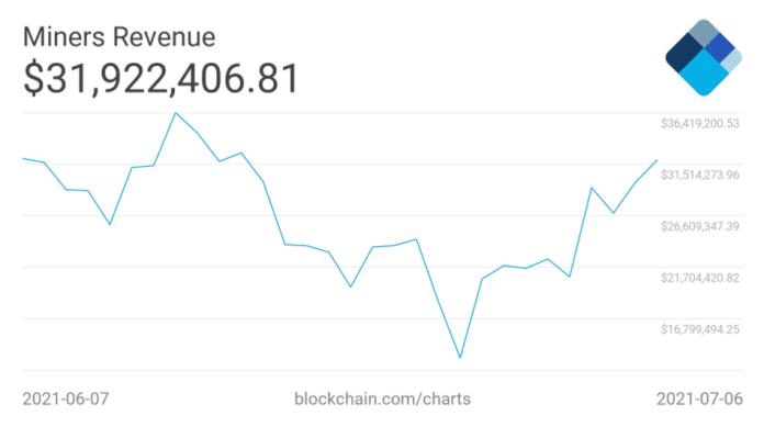 BTC minerské výnosy. Zdroj: Blockchain.com
