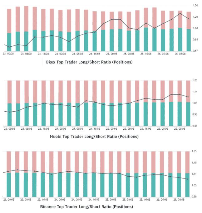 TOP traderi BTC long/short ratio. Zdroj: Bybt.com