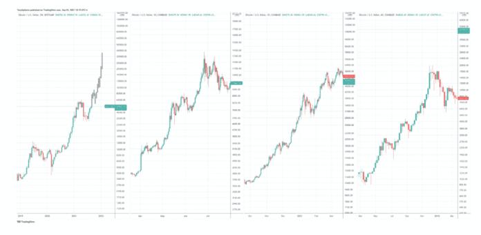 Fraktál BTC/USD. Zdroj: TradingView