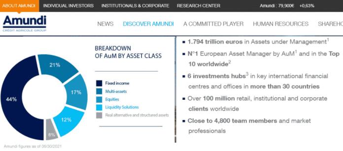 Breakdown of Amundi funds by asset class.  Source: Amundi