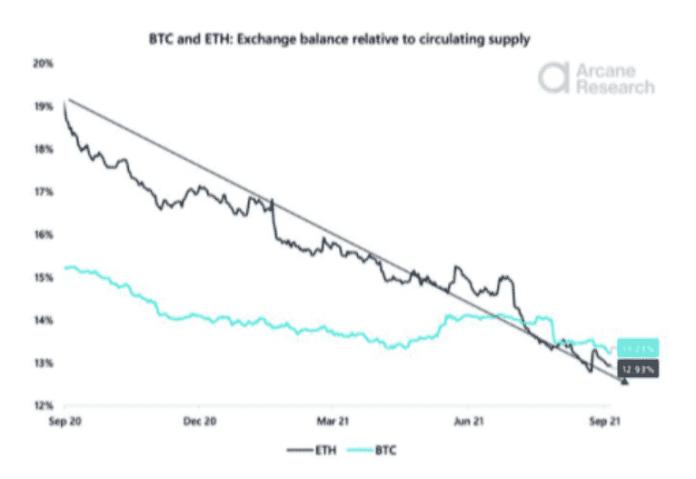 Likvidita ETH vs BTC. Zdroj: Arcane Research