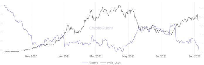 Rezervy BTC na burzách bs. BTC/USD. Zdroj: CryptoQuant