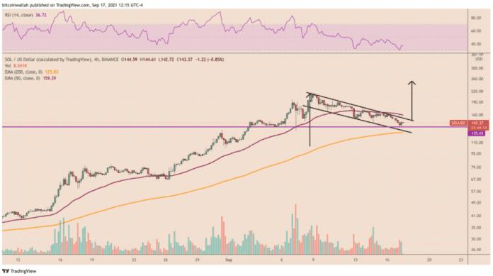 SOL / USD 4H.  Source: TradingView
