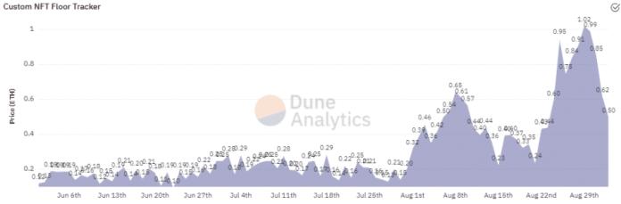 NFT price tracker.  Source: Dune Analytics