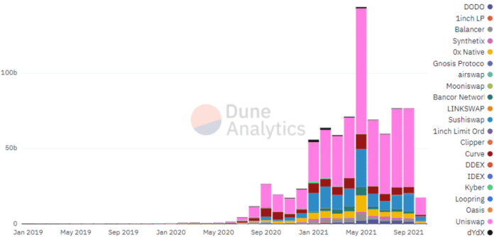 Monthly volumes of DEX.  Source: Dune Analytics