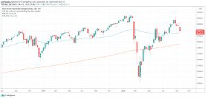 Průmyslový index Dow Jones
