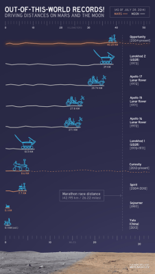 Oppy breaks the distance driving records. (photo credit: NASA, click to see the very large original)