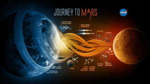 Science, Technology, and Exploration all feed NASA's Journey to Mars efforts (Image Credit: NASA)
