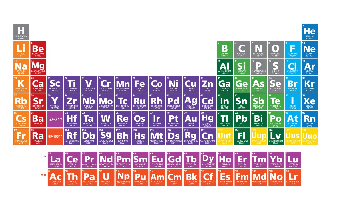 Gaps in periodic tables 7th row filled in krypton radio gamestrikefo Gallery