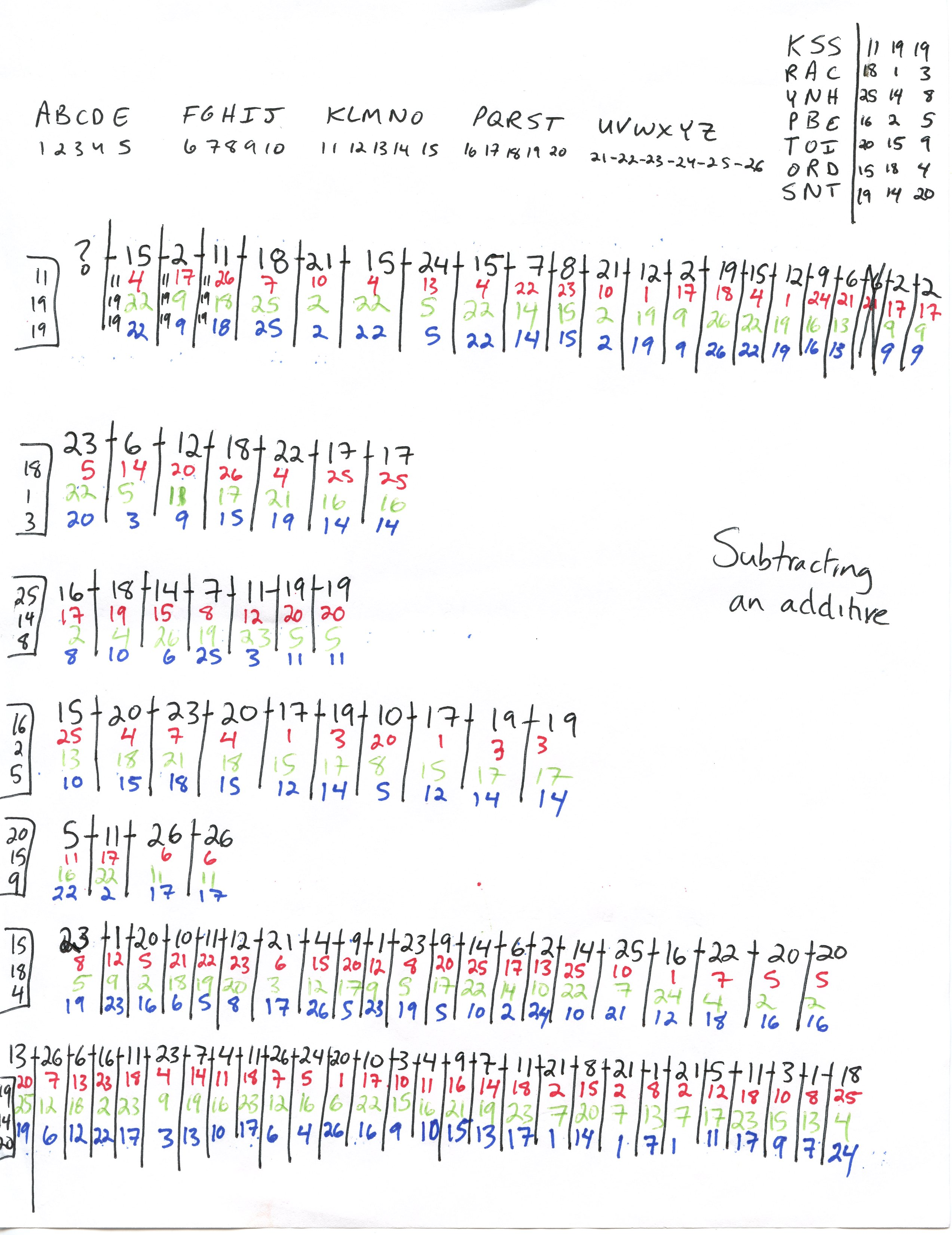 Subtracting Additives From Double Letter Divisions Of K4 Kryptos