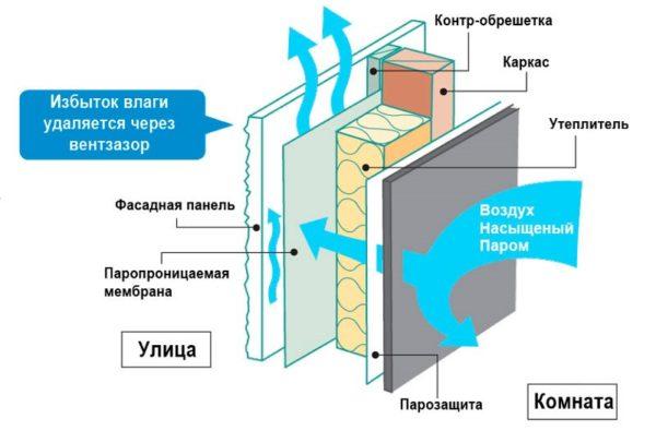 Қабырғалардағы будың жұмыс принципі