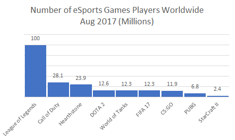Number of eSports Games Players Worldwide Aug 2017