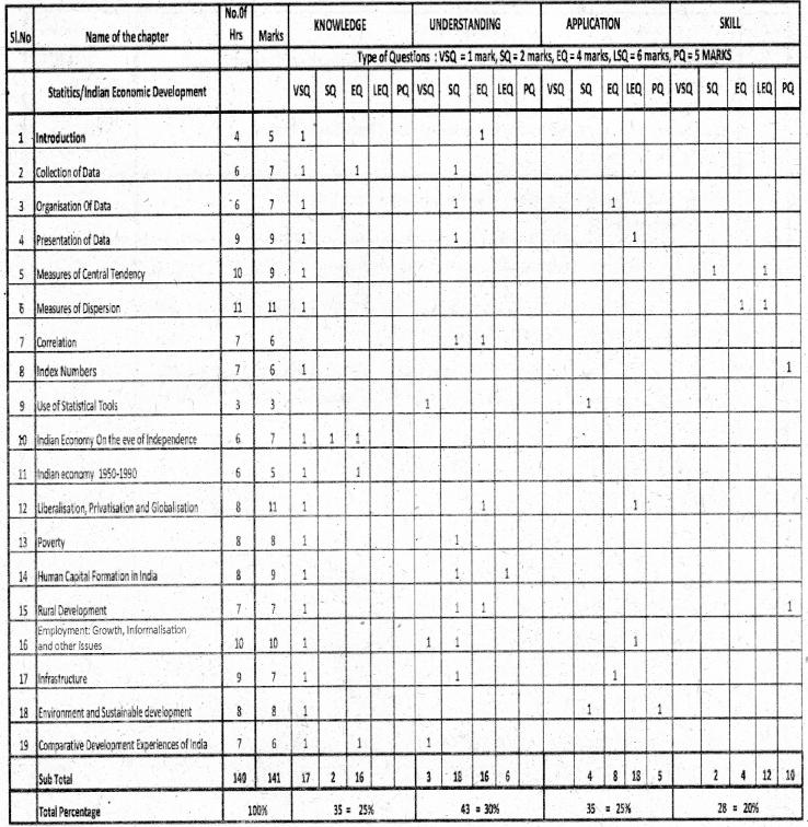Karnataka 1st PUC Economics Blue Print of Model Question Paper