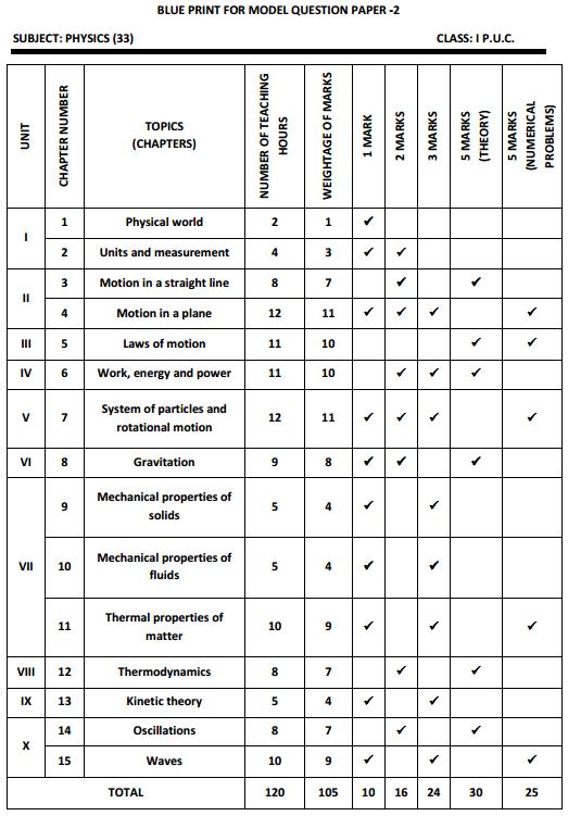 Karnataka 1st PUC Physics Blue Print of Model Question Paper 2