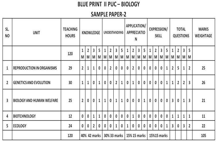 Karnataka 2nd PUC Biology Blue Print of Model Question Paper 2