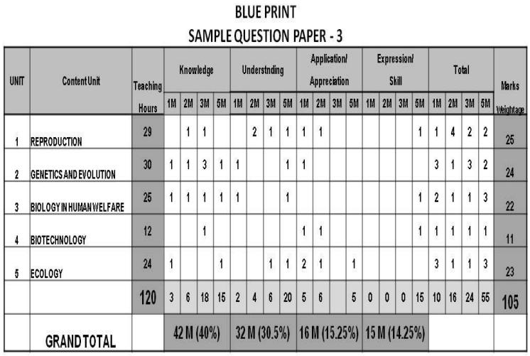 Karnataka 2nd PUC Biology Blue Print of Model Question Paper 3