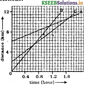 KSEEB Solutions for Class 9 Science Chapter 8 Motion 7