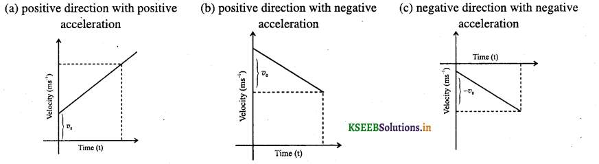 1st PUC Physics Question Bank Chapter 3 Motion in a Straight Line - 4