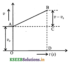 1st PUC Physics Question Bank Chapter 3 Motion in a Straight Line - 6