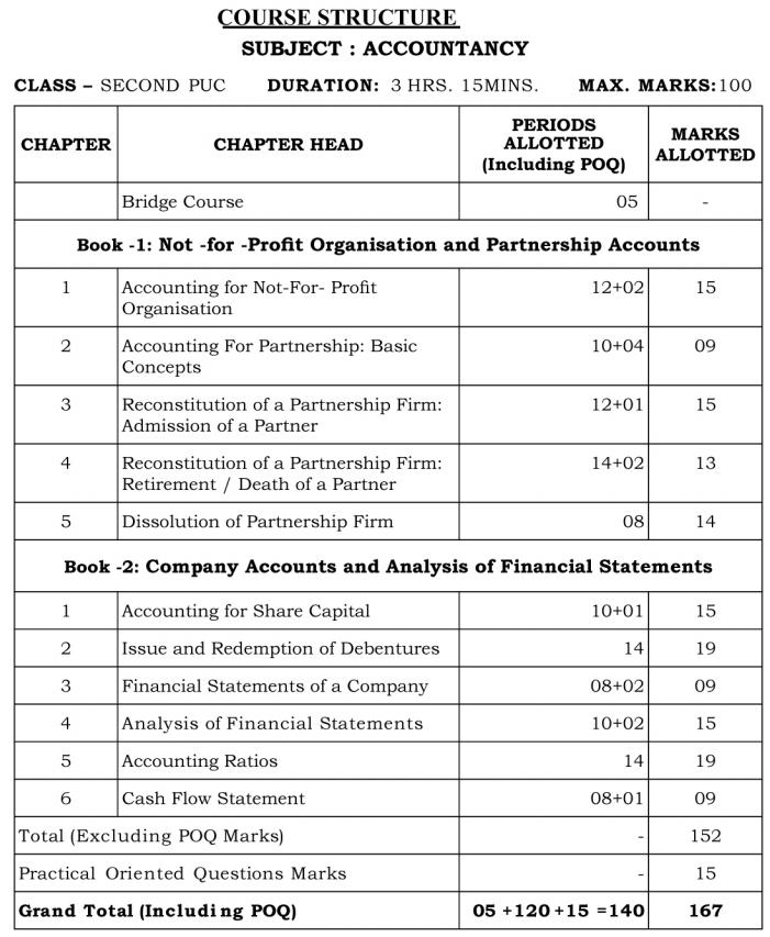 Karnataka 2nd PUC Accountancy Blue Print of Model Question Paper 1