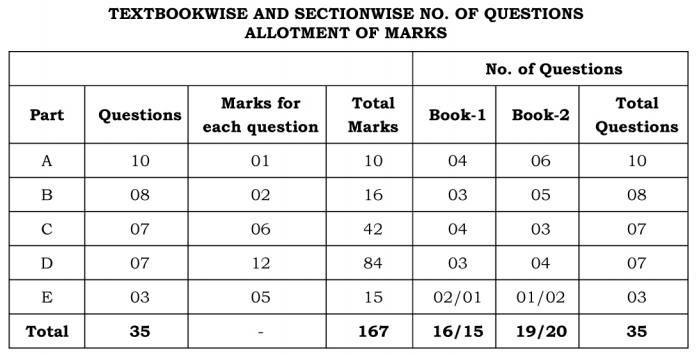 Karnataka 2nd PUC Accountancy Blue Print of Model Question Paper 2