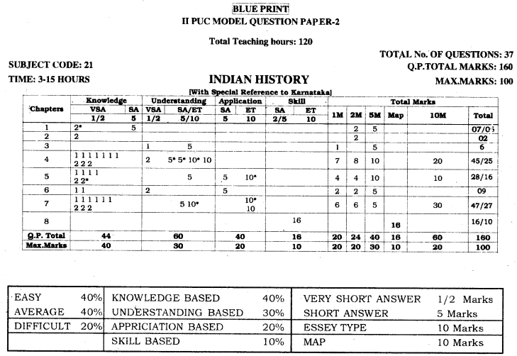 2nd PUC History Blue Print of Model Question Paper 2