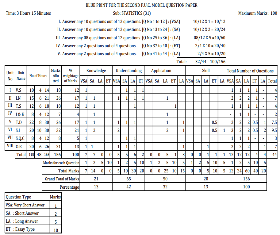Karnataka 2nd PUC Statistics Blue Print of Model Question Paper