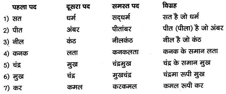 KSEEB SSLC Class 10 Hindi Grammar व्याकरण 3