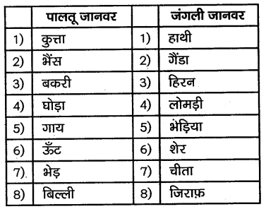 KSEEB Solutions for Class 10 Hindi वल्लरी Chapter 10 दुनिया में पहला मकान 3