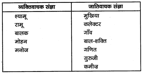 KSEEB Solutions for Class 10 Hindi वल्लरी Chapter 16 बाल-शक्ति 6