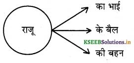 KSEEB Solutions for Class 6 Hindi वल्लरी Chapter 12 का, की, के 3