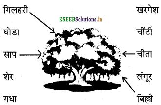 KSEEB Solutions for Class 6 Hindi वल्लरी Chapter 21 चतुर बंदर 5