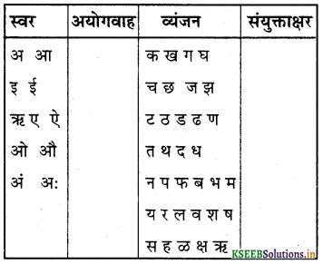 KSEEB Solutions for Class 6 Hindi वल्लरी Chapter 23 अक्षर ही अक्षर 6