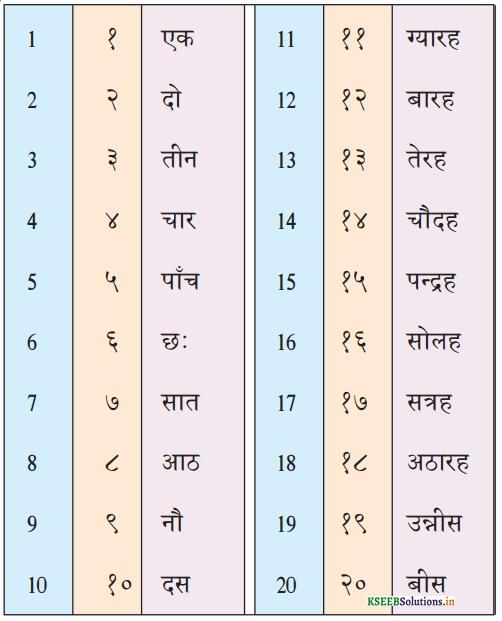 KSEEB Solutions for Class 6 Hindi वल्लरी Chapter 7 गिनती (1 से 20 तक) 1