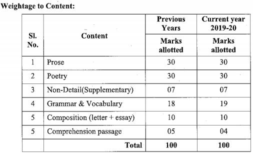 Karnataka SSLC English Model Question Papers with Answers 1st Language 2