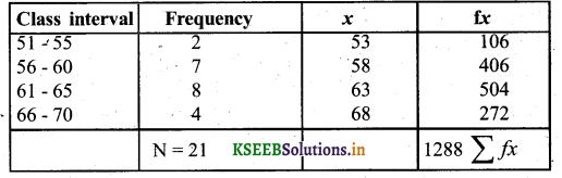 Karnataka SSLC Maths Model Question Paper 3 with Answers - 48