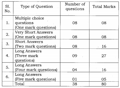 Karnataka SSLC Science Model Question Papers with Answers 2