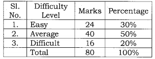 Karnataka SSLC Science Model Question Papers with Answers 3