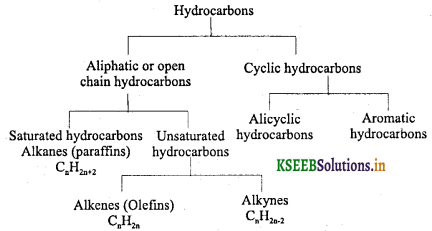 1st PUC Chemistry Question Bank Chapter 13 Hydrocarbon - 1