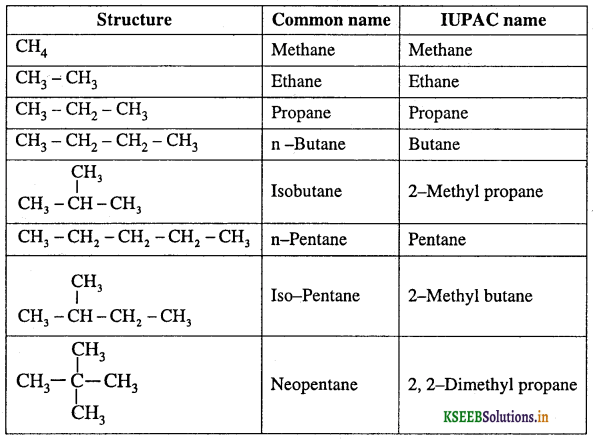 1st PUC Chemistry Question Bank Chapter 13 Hydrocarbon - 3