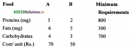 2nd PUC Basic Maths Question Bank Chapter 11 Linear Programming Problems 1