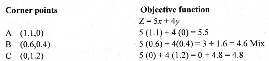 2nd PUC Basic Maths Question Bank Chapter 11 Linear Programming Problems 18