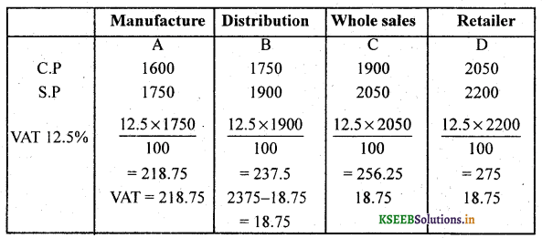 2nd PUC Basic Maths Question Bank Chapter 12 Sales Tax and Value Added Tax 9