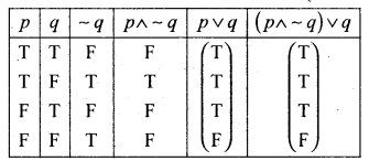 2nd PUC Basic Maths Question Bank Chapter 6 Mathematical Logic 5