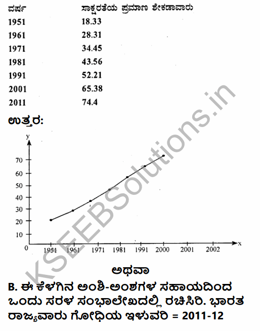 2nd PUC Geography Previous Year Question Paper March 2017