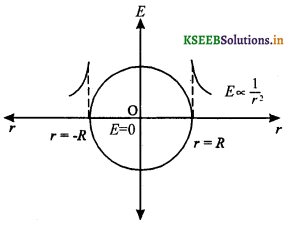 2nd PUC Physics Question Bank Chapter 1 Electric Charges and Fields 18